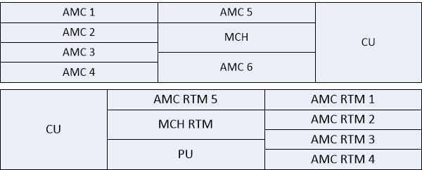 NATIVE R2 AMC and RTM slots