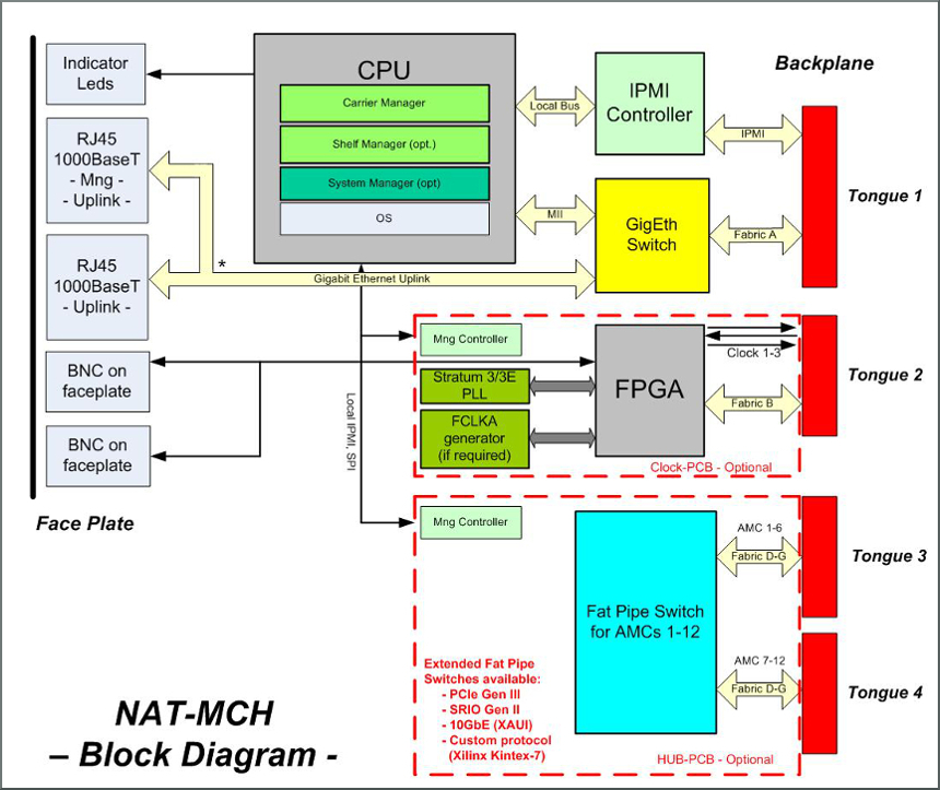 NAT-MCH block diagram