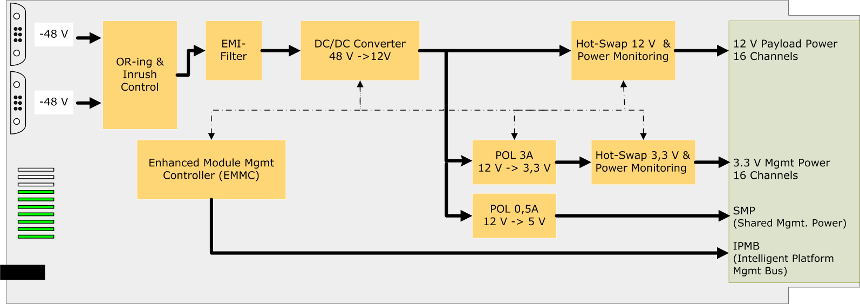 NAT-PM-DC840 block diagram
