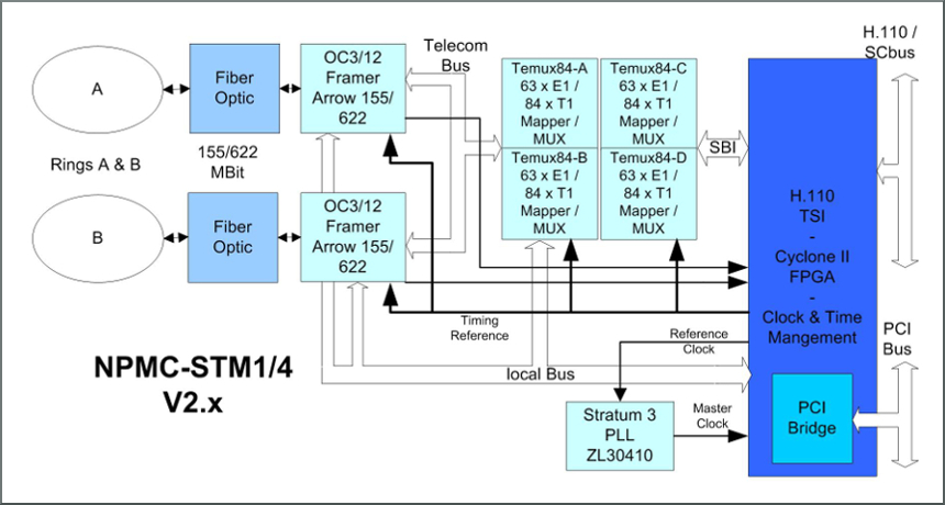 NPMC-STM4 block diagram