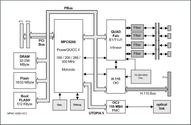 NPMC-8266-OC3 block diagram