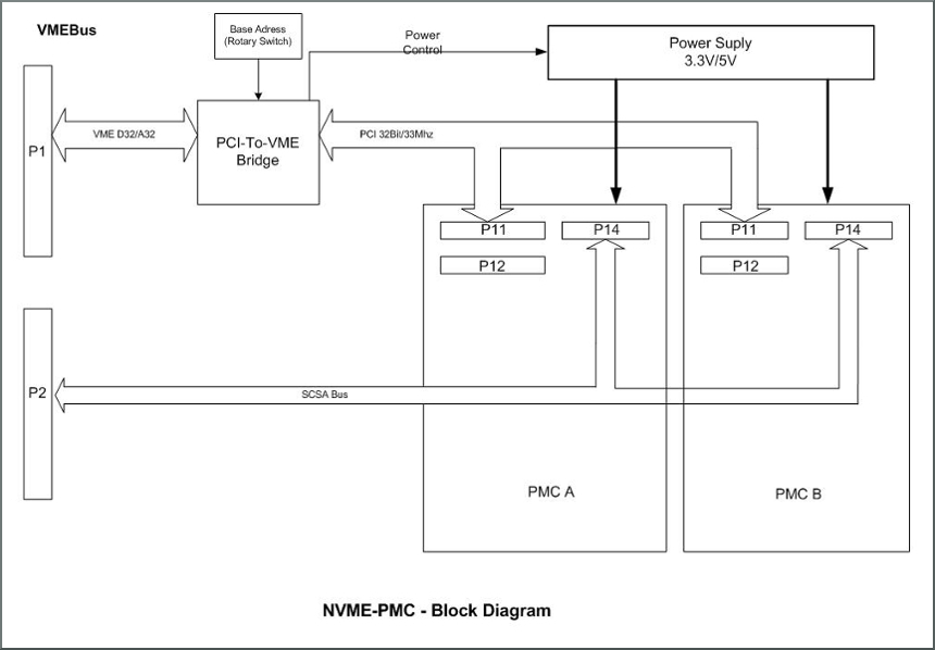 NVME-PMC block diagram