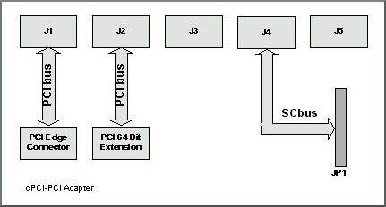 NPCI-CPCI block diagram