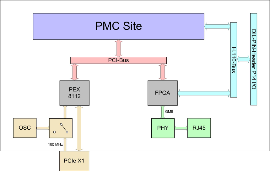 NPCIe-PMC block diagram