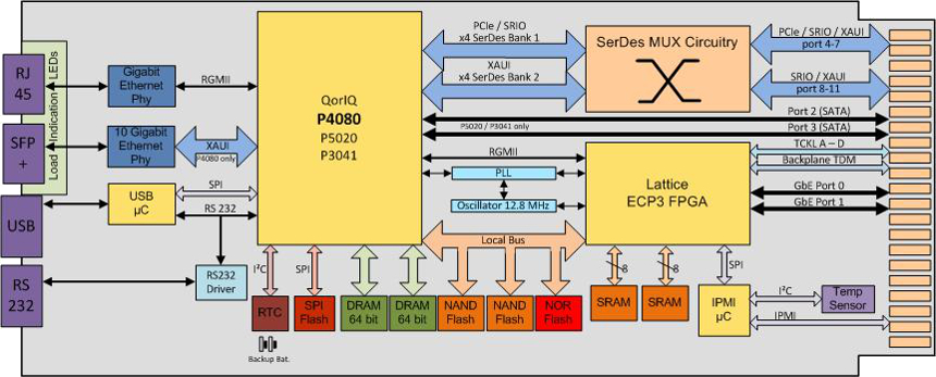 NAMC-QorIQ-P4080 block diagram